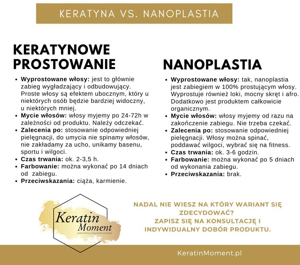 Czym rózni się keratyna od nanoplastii